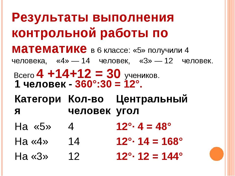 Результаты выполнения контрольной работы по математике в 6 классе: «5» получи...