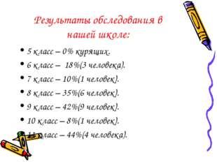 Результаты обследования в нашей школе: 5 класс – 0% курящих. 6 класс – 18%(3