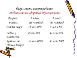 Результаты анкетирования «Ведешь ли ты здоровый образ жизни?»