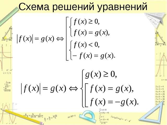 Схема решений уравнений
