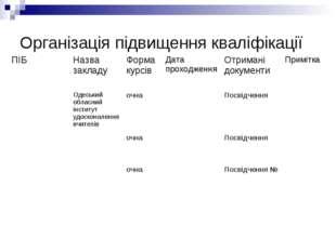Організація підвищення кваліфікації