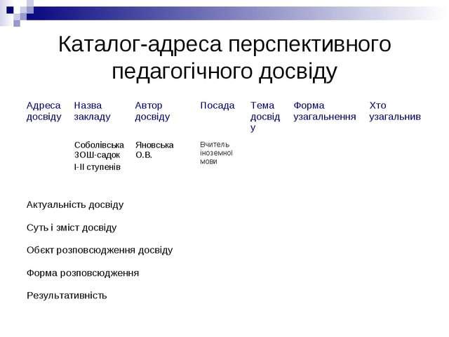 Каталог-адреса перспективного педагогічного досвіду Актуальність досвіду Суть...