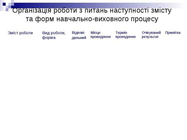 Організація роботи з питань наступності змісту та форм навчально-виховного пр...