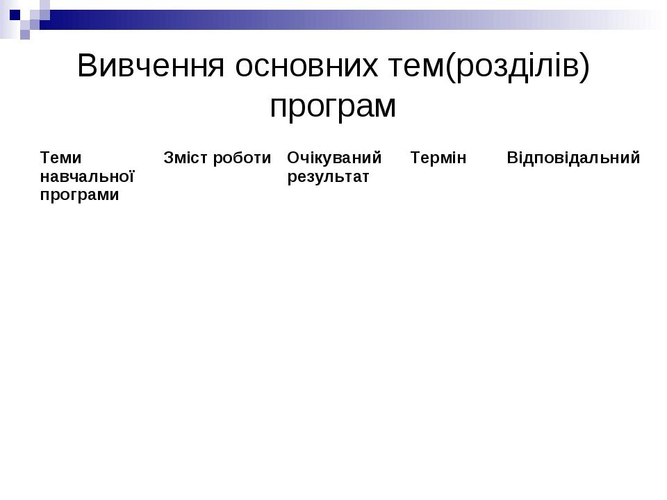 Вивчення основних тем(розділів) програм