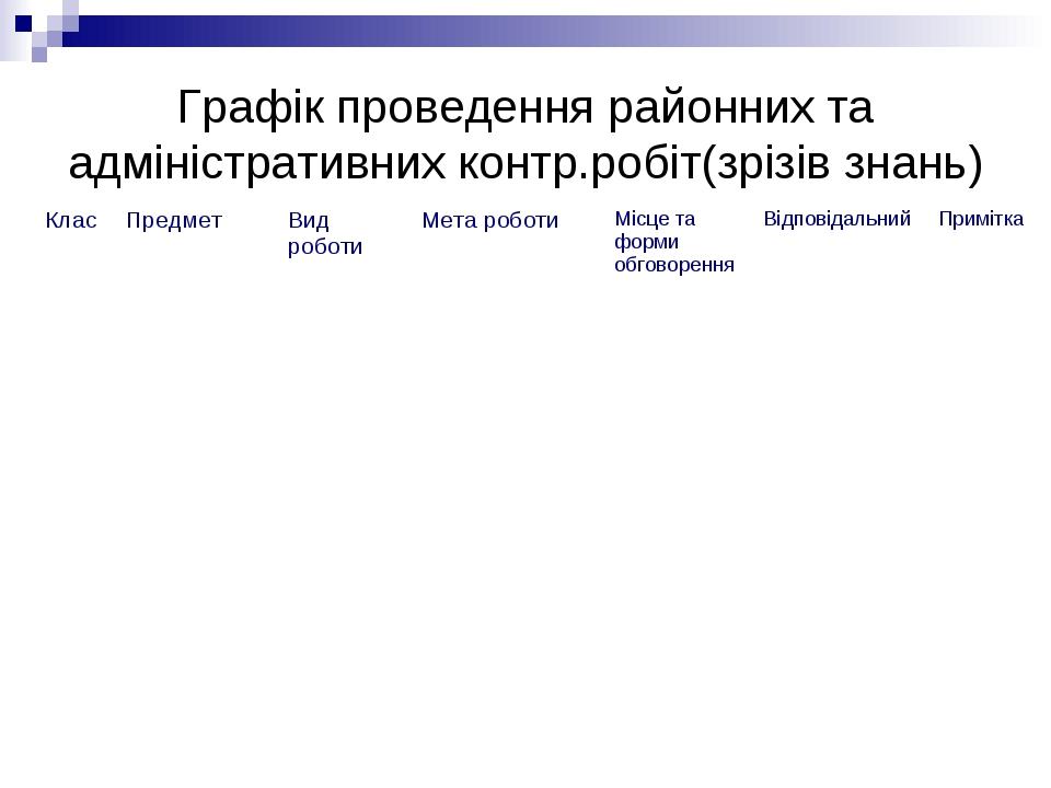 Графік проведення районних та адміністративних контр.робіт(зрізів знань)