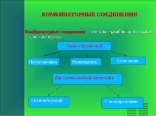КОМБИНАТОРНЫЕ СОЕДИНЕНИЯ Комбинаторные соединения — это такие комбинации из