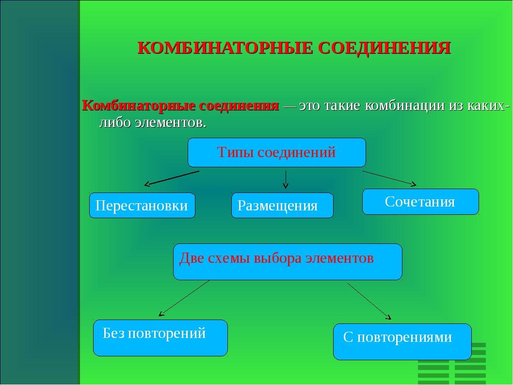 КОМБИНАТОРНЫЕ СОЕДИНЕНИЯ Комбинаторные соединения — это такие комбинации из...