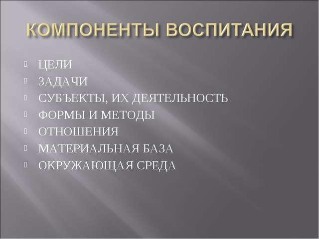 ЦЕЛИ ЗАДАЧИ СУБЪЕКТЫ, ИХ ДЕЯТЕЛЬНОСТЬ ФОРМЫ И МЕТОДЫ ОТНОШЕНИЯ МАТЕРИАЛЬНАЯ Б...