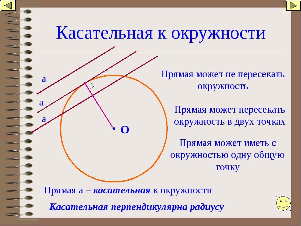 Касательная к окружности O Прямая может не пересекать окружность а Прямая мож...
