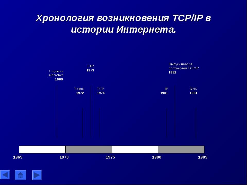 Хронология возникновения TCP/IP в истории Интернета.