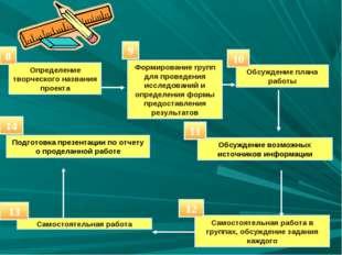 Определение творческого названия проекта Формирование групп для проведения ис