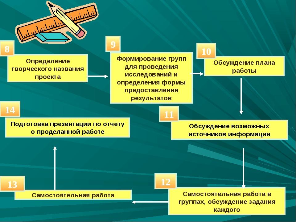 Определение творческого названия проекта Формирование групп для проведения ис...