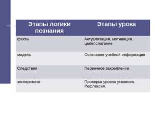 Этапы логики познанияЭтапы урока фактыАктуализация, мотивация, целеполагани