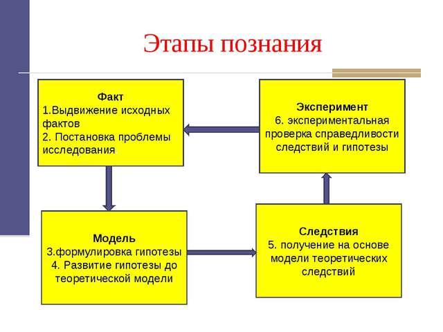 Этапы познания Факт 1.Выдвижение исходных фактов 2. Постановка проблемы иссле...