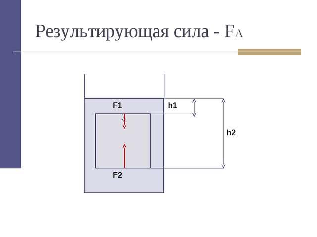 Результирующая сила - FA