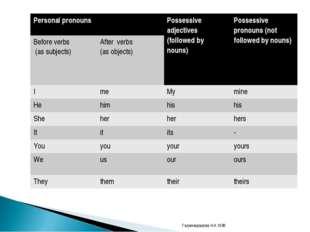 Гаджимурадова Н.А.1538 Personal pronouns Possessive adjectives (followed by