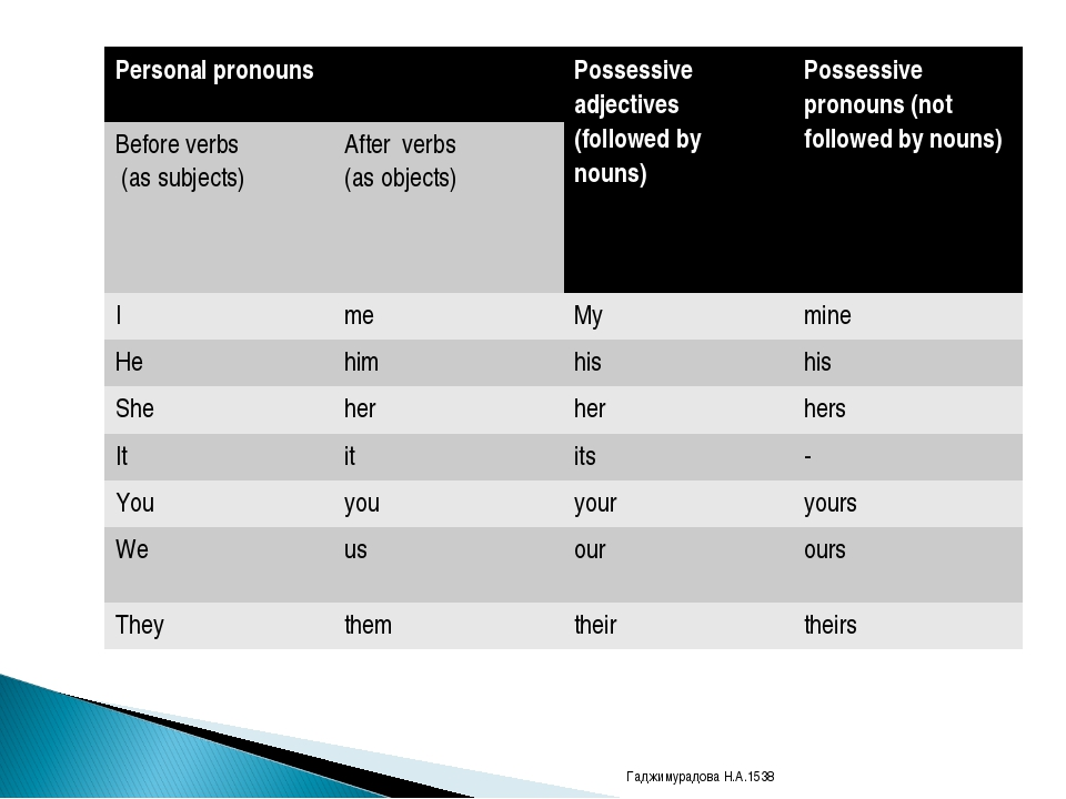 Гаджимурадова Н.А.1538 Personal pronouns Possessive adjectives (followed by...