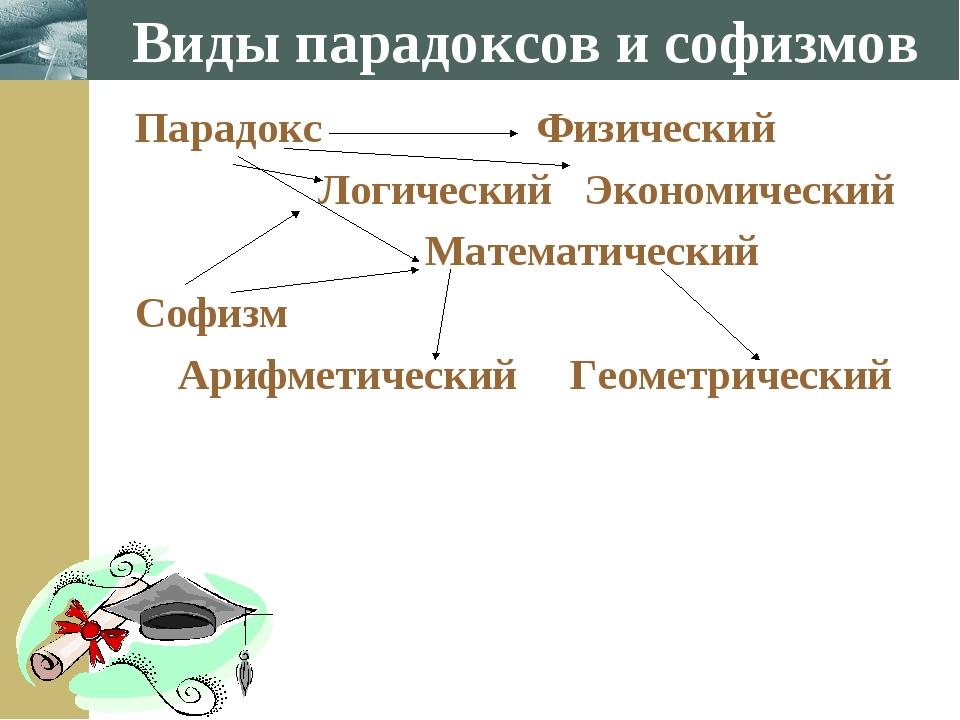 Виды парадоксов и софизмов Парадокс Физический Логический Экономический Матем...