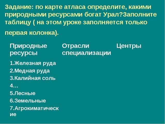 Задание: по карте атласа определите, какими природными ресурсами богат Урал?З...