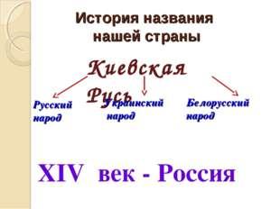 История названия нашей страны Киевская Русь Русский народ Украинский народ Бе