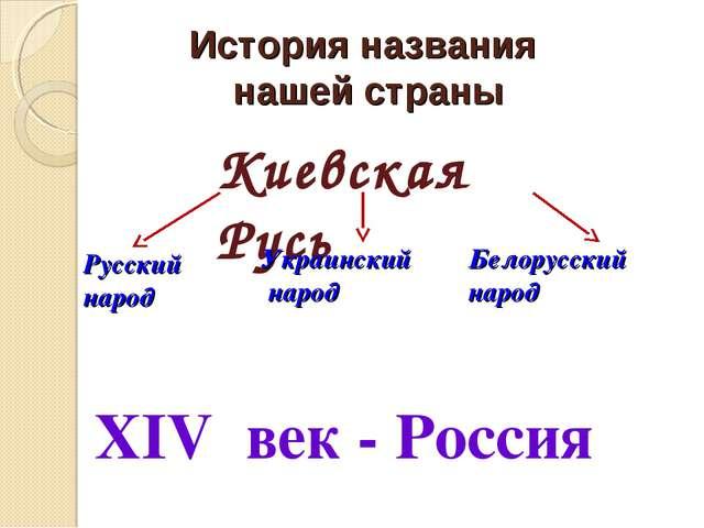 История названия нашей страны Киевская Русь Русский народ Украинский народ Бе...