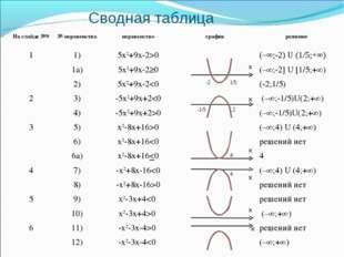 Сводная таблица х х х х х х 2 1/5 -1/5 -2 4 4 На слайде №9№ неравенстванера