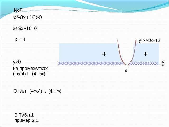 Ответ: (–∞;4) U (4;+∞) №5 х2-8х+16>0 х2-8х+16=0 х = 4 y>0 y=х2-8х+16 на проме...