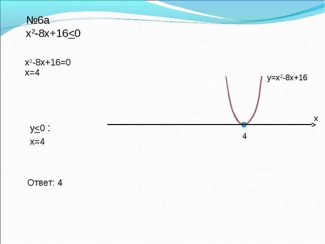 Ответ: 4 №6а х2-8х+16