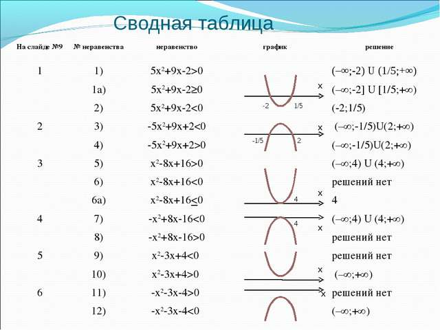 Сводная таблица х х х х х х 2 1/5 -1/5 -2 4 4 На слайде №9№ неравенстванера...