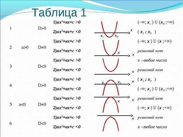 Таблица 1 х х х х х х1 х х1 х2 х х2 х 1a>0D>01)аx2+вx+с >0(–∞; х1 ) U (х...