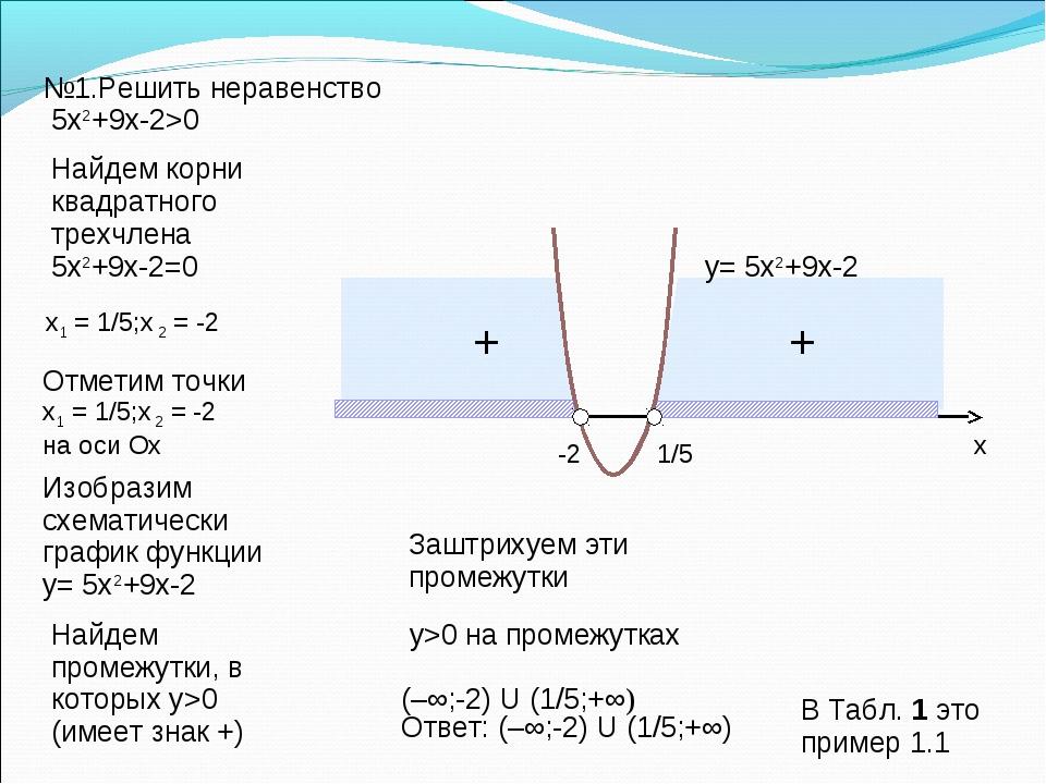 №1.Решить неравенство 5x2+9x-2>0 Найдем корни квадратного трехчлена 5x2+9x-2=...