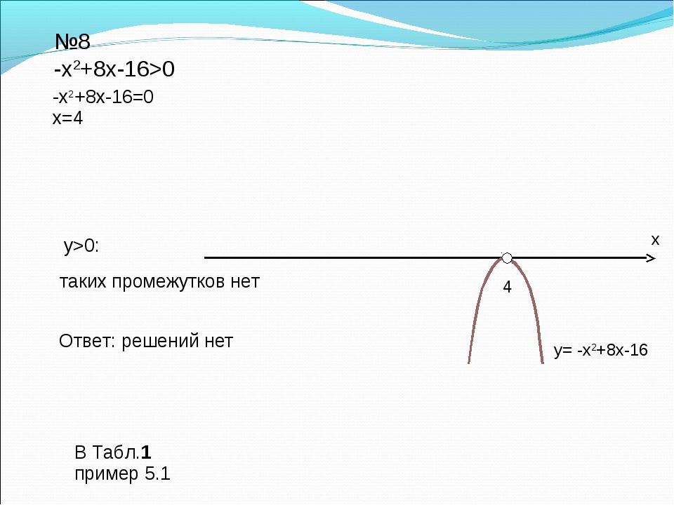 Ответ: решений нет №8 -х2+8х-16>0 y>0: y= -х2+8х-16 -х2+8х-16=0 x=4 таких про...