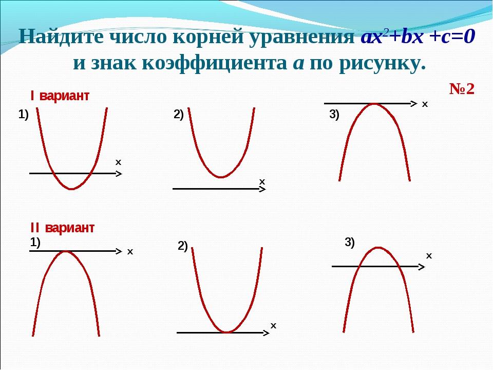 Найдите число корней уравнения ax2+bx +c=0 и знак коэффициента а по рисунку....