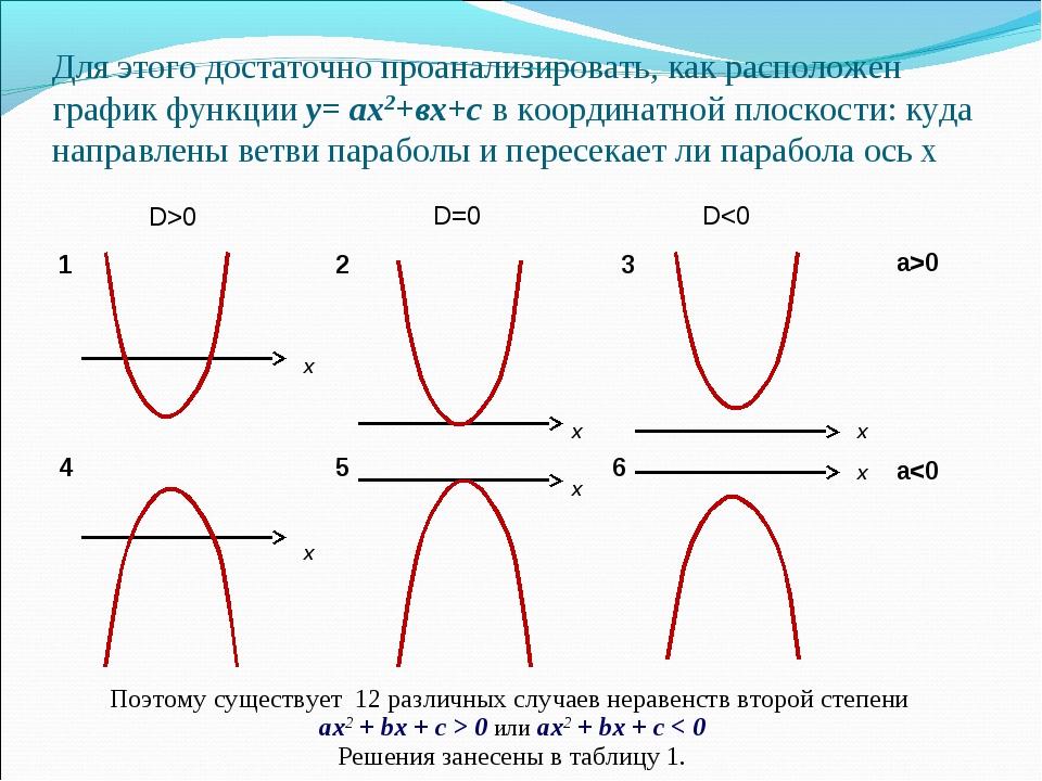 Для этого достаточно проанализировать, как расположен график функции y= аx2+в...