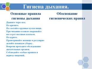 Гигиена дыхания. Основные правила гигиены дыханияОбоснование гигиенических п