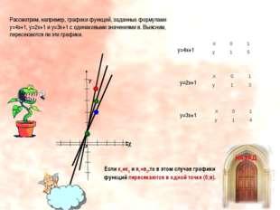 Если к1≠к2 и в1=в2,то в этом случае графики функций пересекаются в одной точк