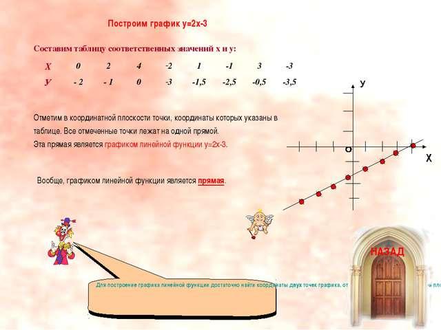 Составим таблицу соответственных значений x и у: Отметим в координатной плоск...