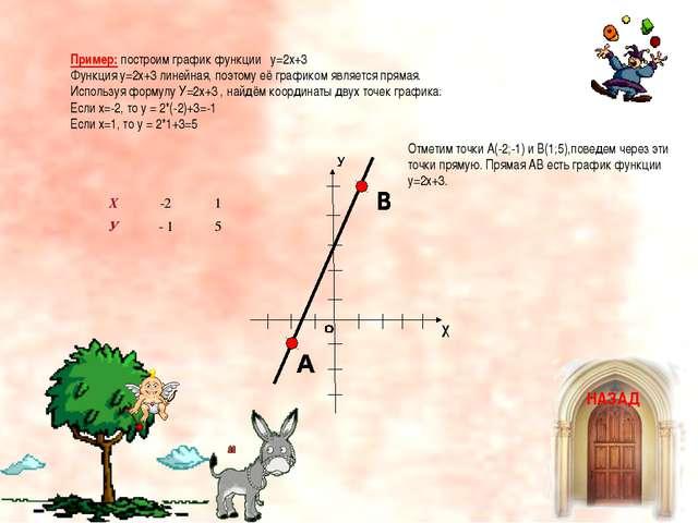 Пример: построим график функции у=2х+3 Функция у=2х+3 линейная, поэтому её гр...