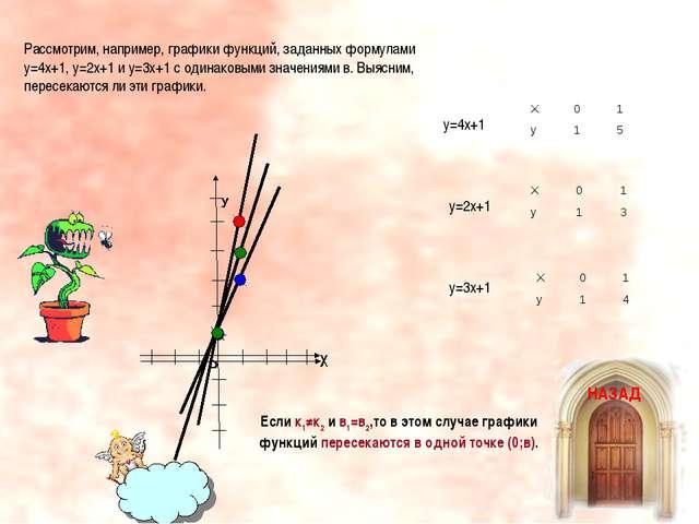 Если к1≠к2 и в1=в2,то в этом случае графики функций пересекаются в одной точк...