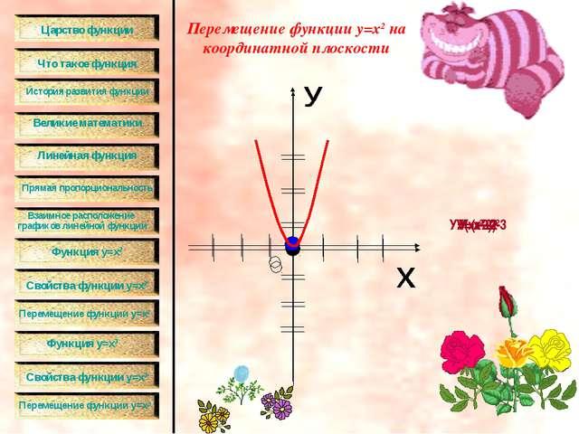 Перемещение функции у=х2 на координатной плоскости У=х2+2 У=х2-2 У=(х-2)2 У=(...