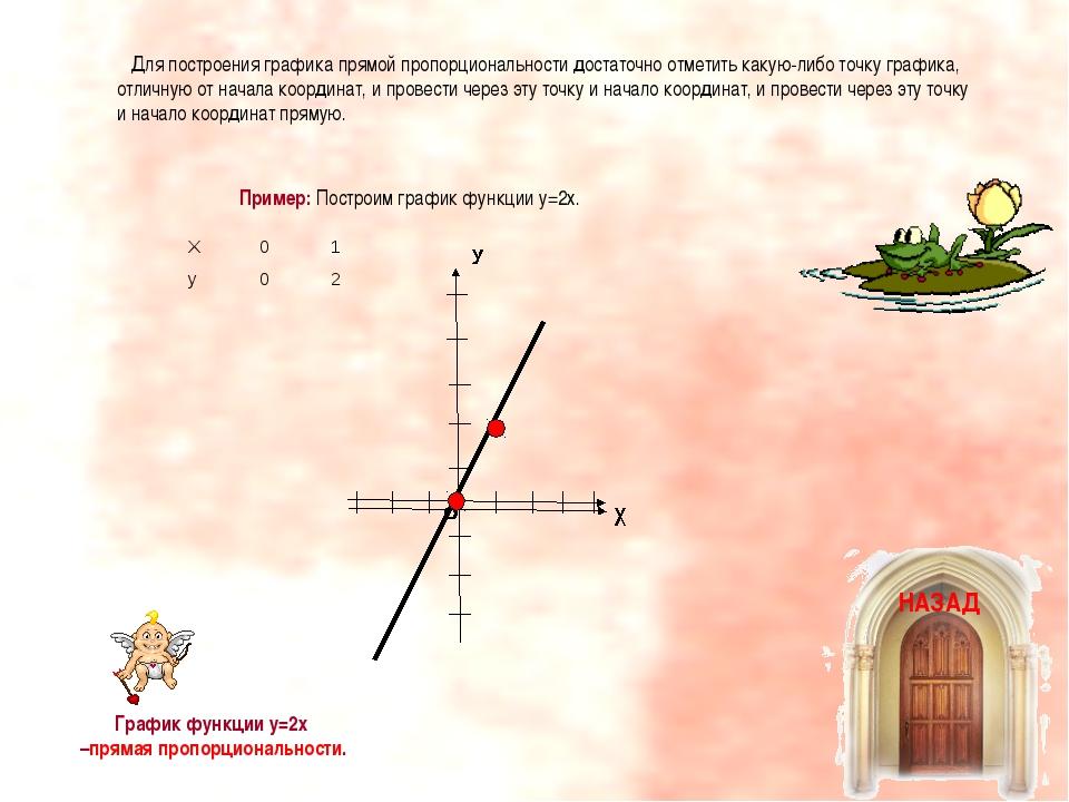 Для построения графика прямой пропорциональности достаточно отметить какую-л...