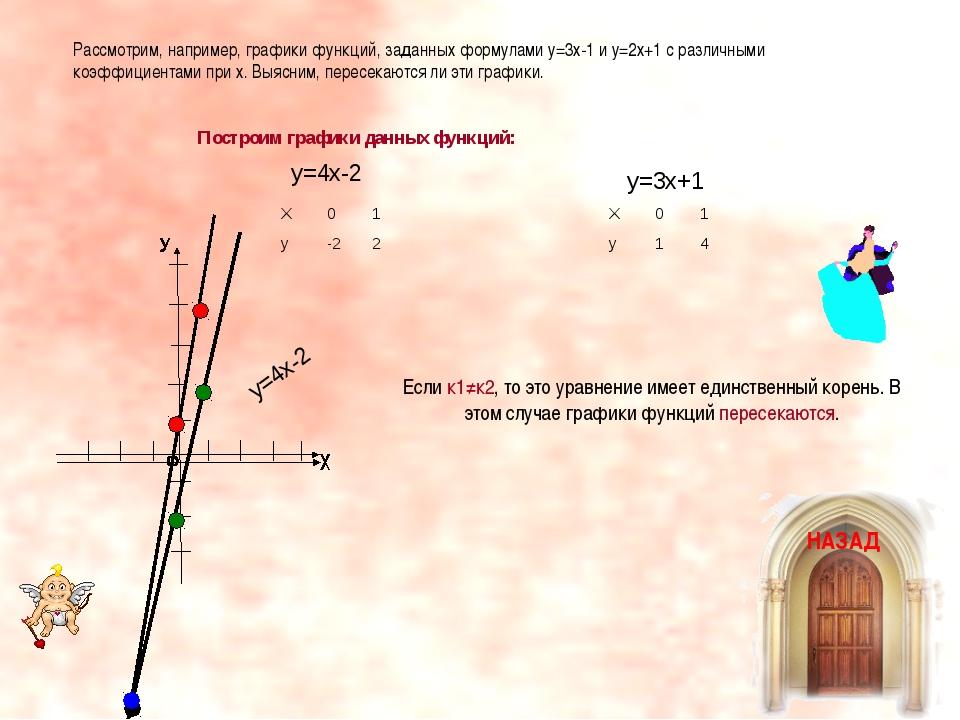 Рассмотрим, например, графики функций, заданных формулами у=3х-1 и у=2х+1 с р...