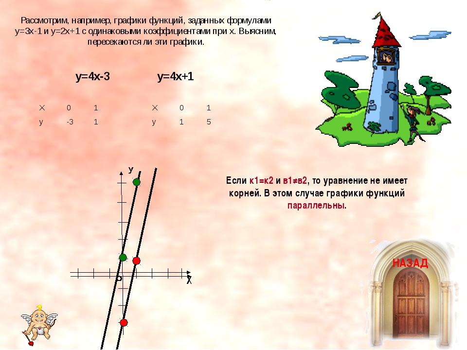 Рассмотрим, например, графики функций, заданных формулами у=3х-1 и у=2х+1 с о...