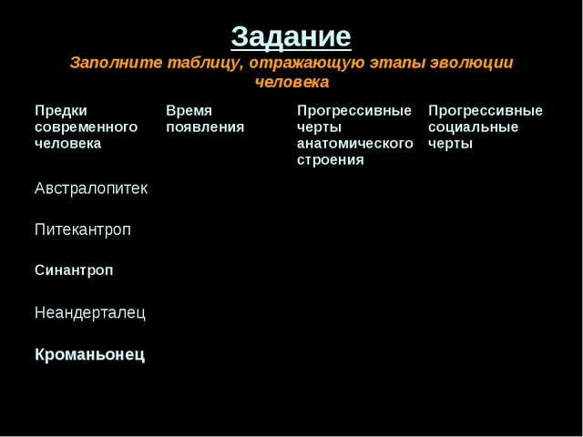 Задание Заполните таблицу, отражающую этапы эволюции человека