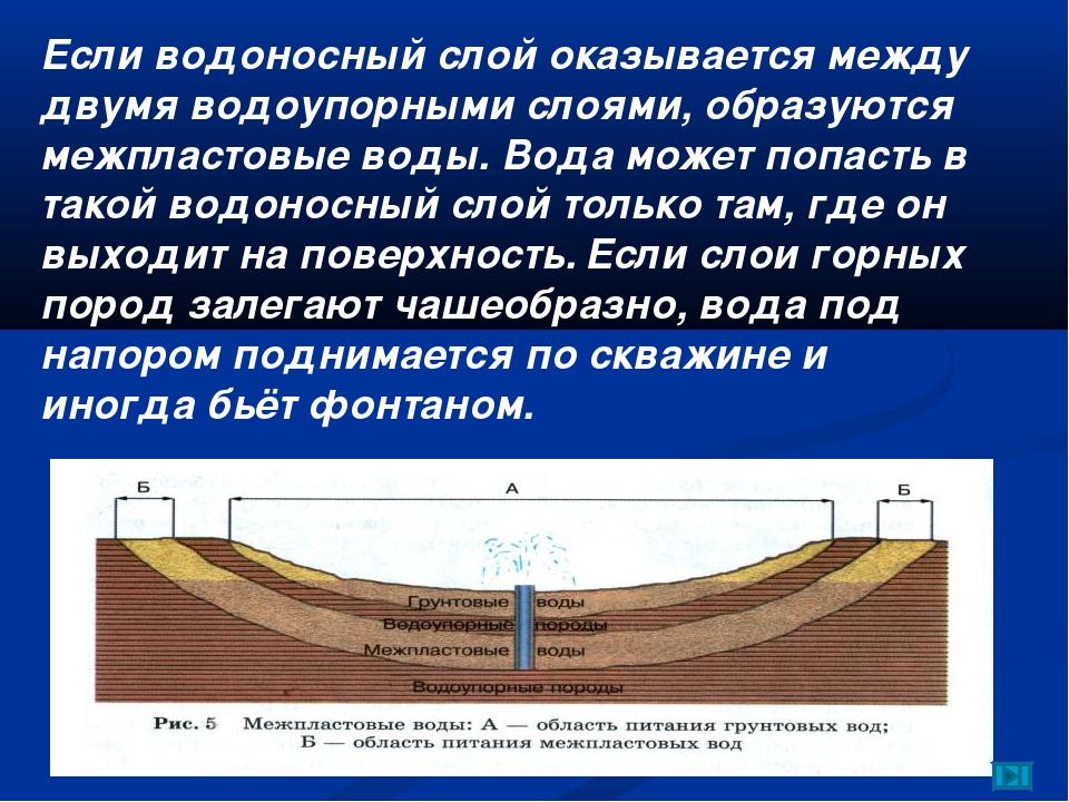 Если водоносный слой оказывается между двумя водоупорными слоями, образуются...