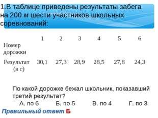 В таблице приведены результаты забега на 200 м шести участников школьных соре