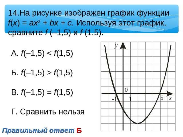 14.На рисунке изображен график функции f(x) = ax2 + bx + c. Используя этот гр...