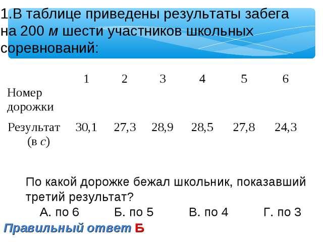 В таблице приведены результаты забега на 200 м шести участников школьных соре...
