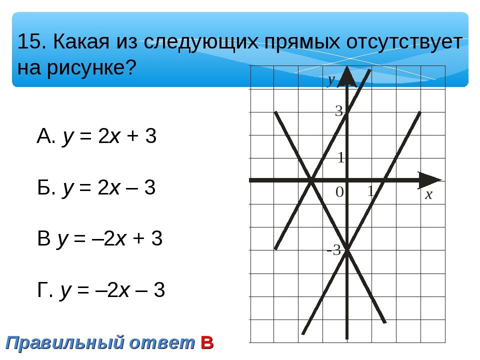 15. Какая из следующих прямых отсутствует на рисунке? А. у = 2х + 3 Б. у = 2х...