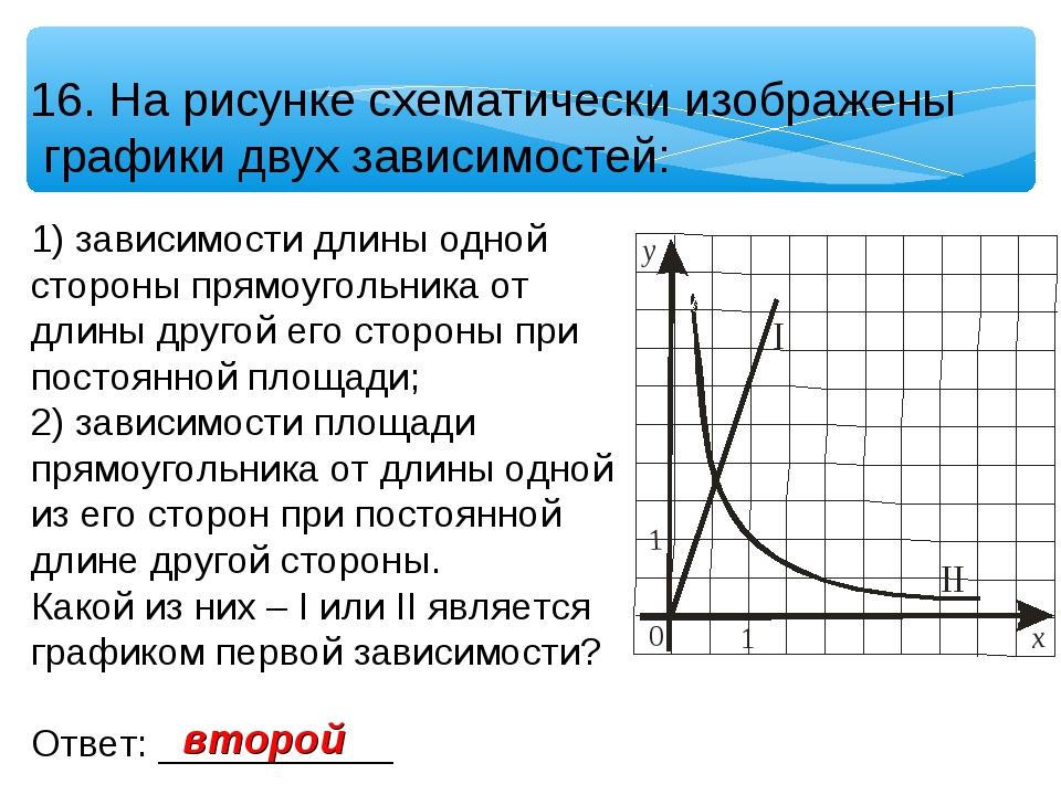 16. На рисунке схематически изображены графики двух зависимостей: 1) зависимо...